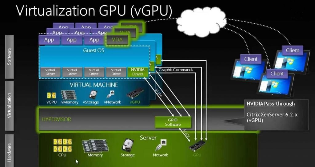 virtualization GPU