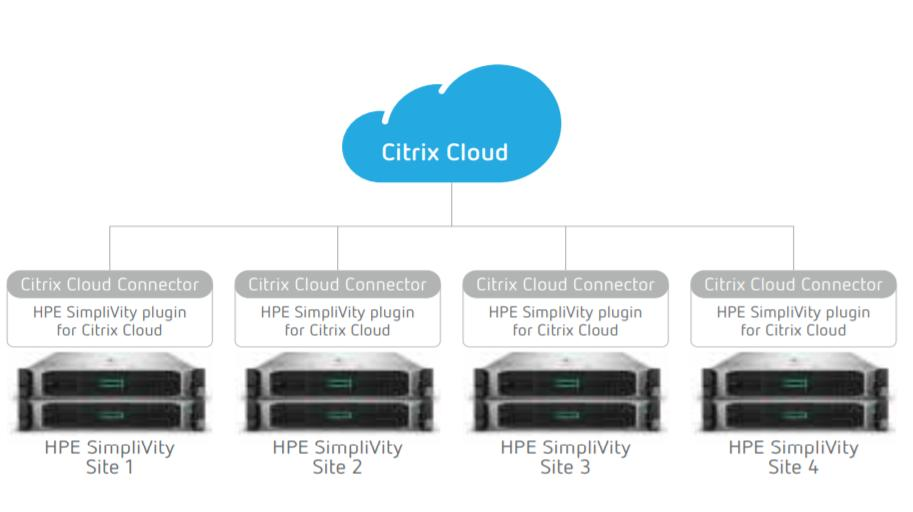 Citrix Cloud e HPE SimpliVity
